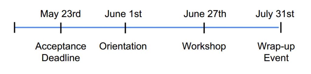 InternTC-Timeline